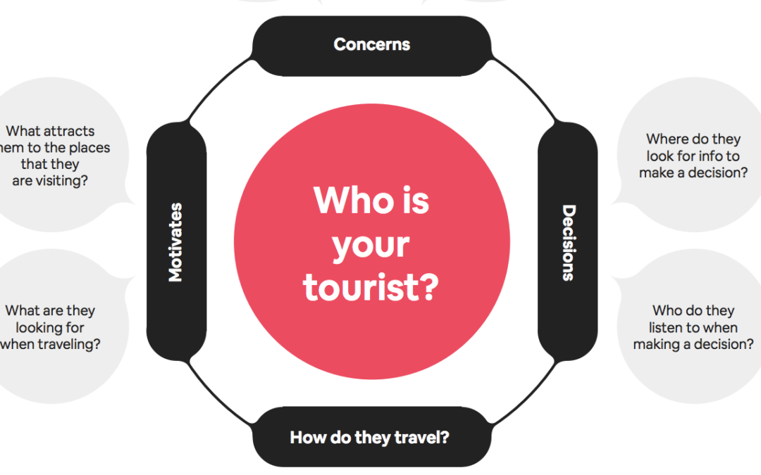 Airbnb Tourism Research Review – A Healthy Canvas Model