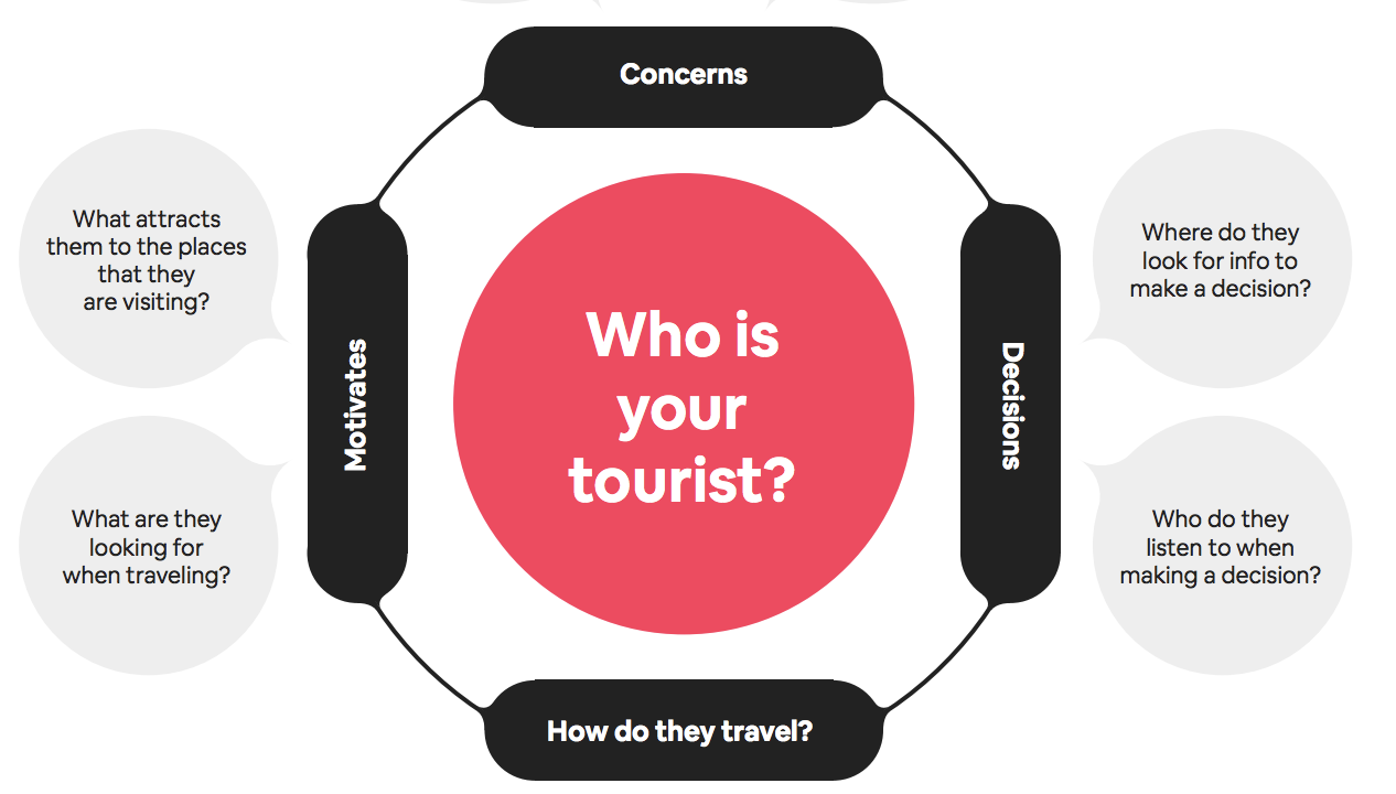 who is your tourist?