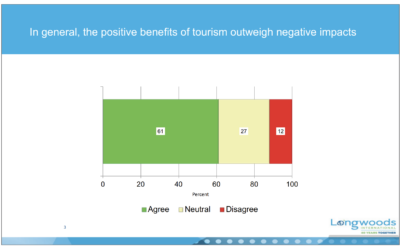 Review: How the Local Residents View Tourism